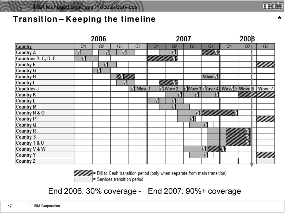 coverage - End 2007: 90%+