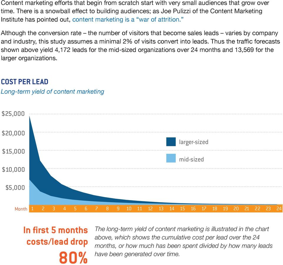 drop 80% The long-term yield of content marketing is illustrated in the chart above, which shows the cumulative cost per lead over the 24 months, or how