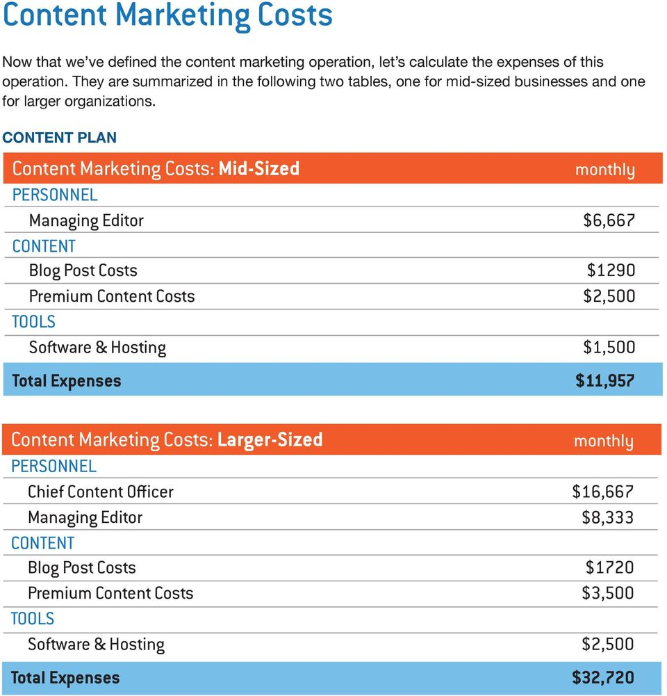 CONTENT PLAN Content Marketing Costs: Mid-Sized PERSONNEL Managing Editor CONTENT Blog Post Costs Premium Content Costs TOOLS Software &