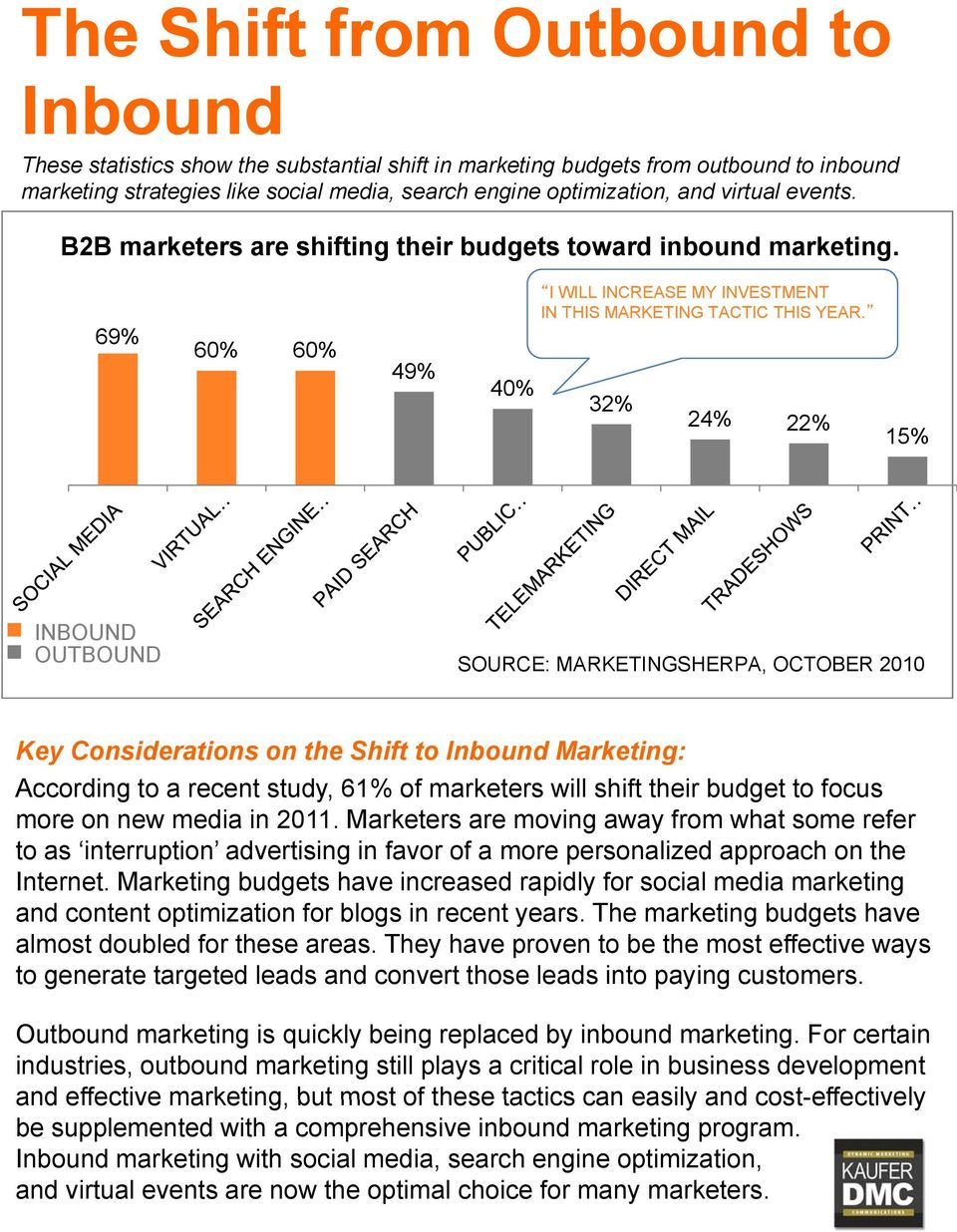 32% 24% 22% 15% INBOUND OUTBOUND SOURCE: MARKETINGSHERPA, OCTOBER 2010 Key Considerations on the Shift to Inbound Marketing: According to a recent study, 61% of marketers will shift their budget to