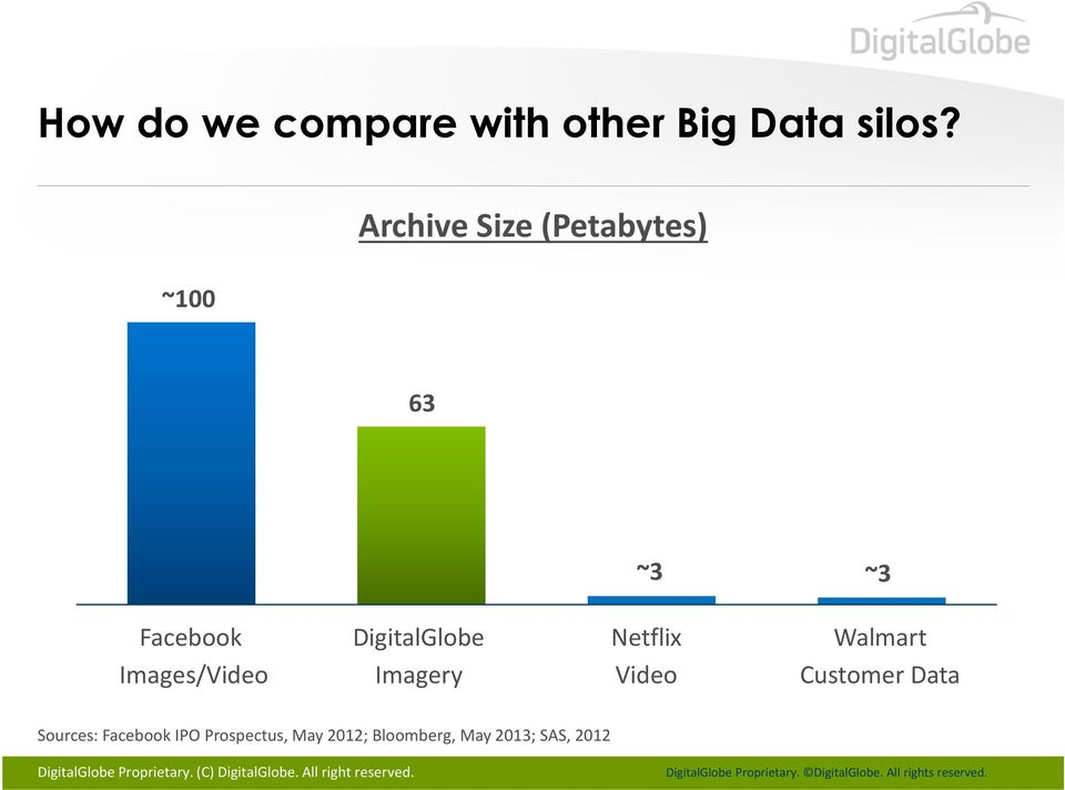 Imagery Netflix Video Walmart Customer Data Sources: Facebook IPO