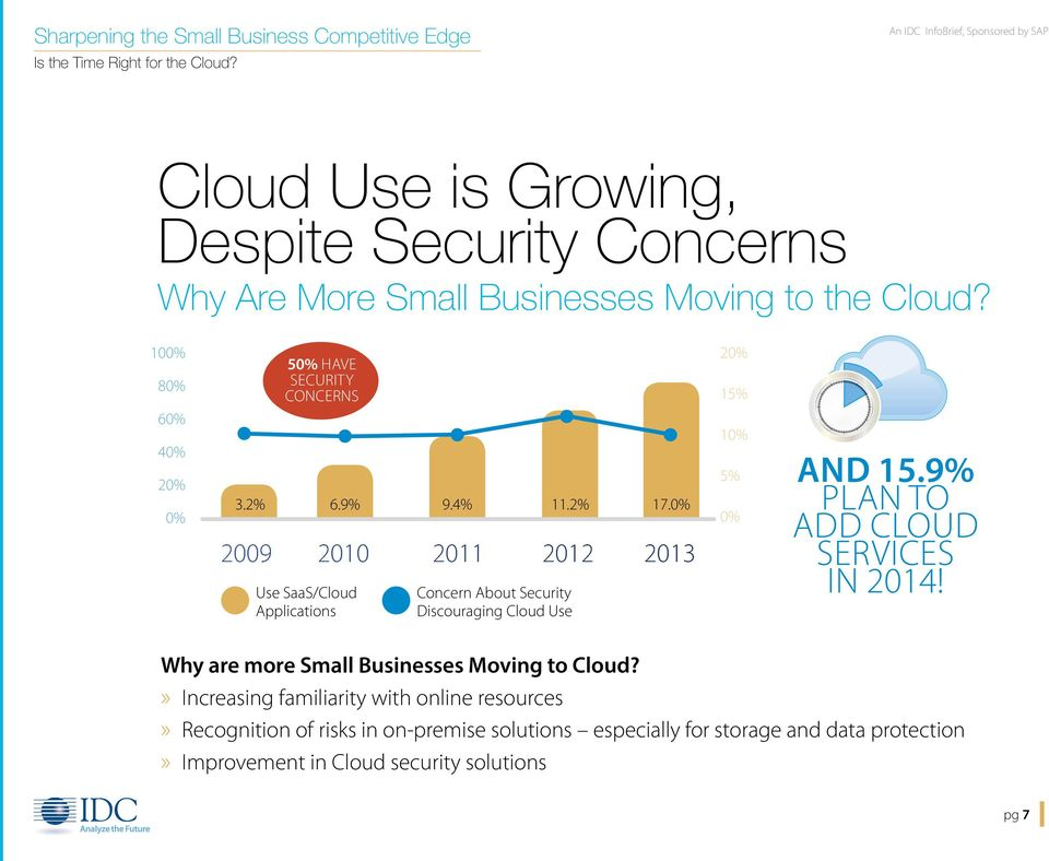 0% Concern About Security Discouraging Cloud Use 20% 15% 10% 5% 0% AND 15.9% PLAN TO ADD CLOUD SERVICES IN 2014!