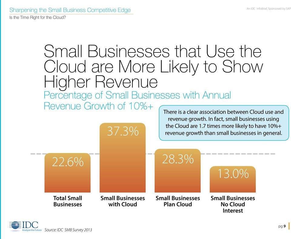 In fact, small businesses using the Cloud are 1.7 times more likely to have 10%+ 37.
