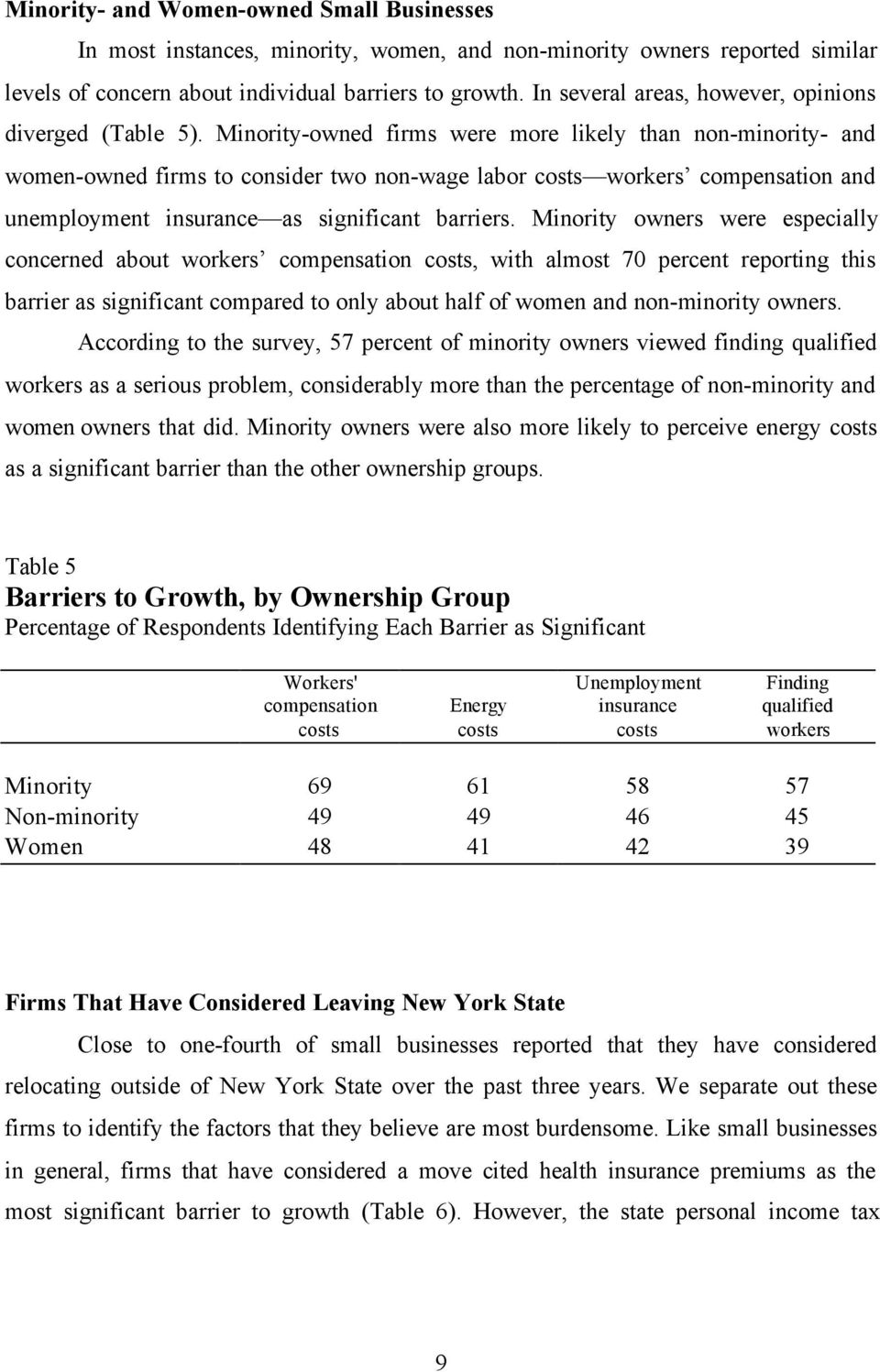 Minority-owned firms were more likely than non-minority- and women-owned firms to consider two non-wage labor costs workers compensation and unemployment insurance as significant barriers.