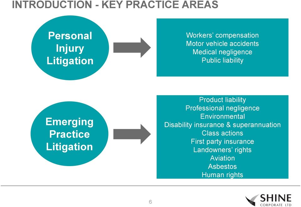 Product liability Professional negligence Environmental Disability insurance &