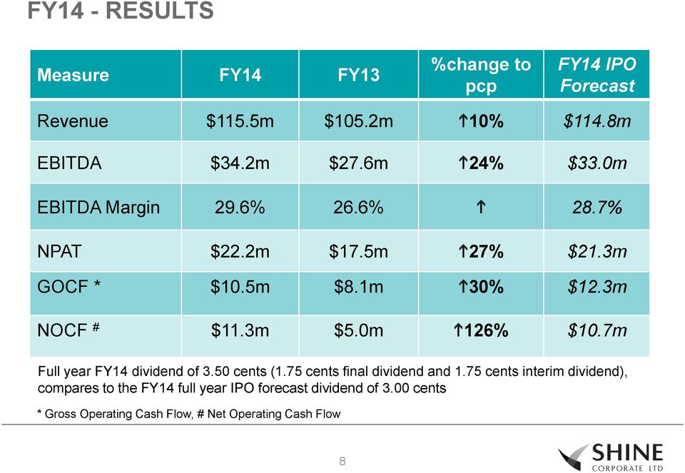 3m NOCF # $11.3m $5.0m h126% $10.7m Full year FY14 dividend of 3.50 cents (1.75 cents final dividend and 1.