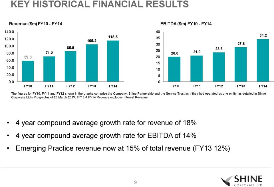 0 FY10 FY11 FY12 FY13 FY14 0 FY10 FY11 FY12 FY13 FY14 The figures for FY10, FY11 and FY12 shown in the graphs comprise the Company, Shine Partnership and the Service Trust