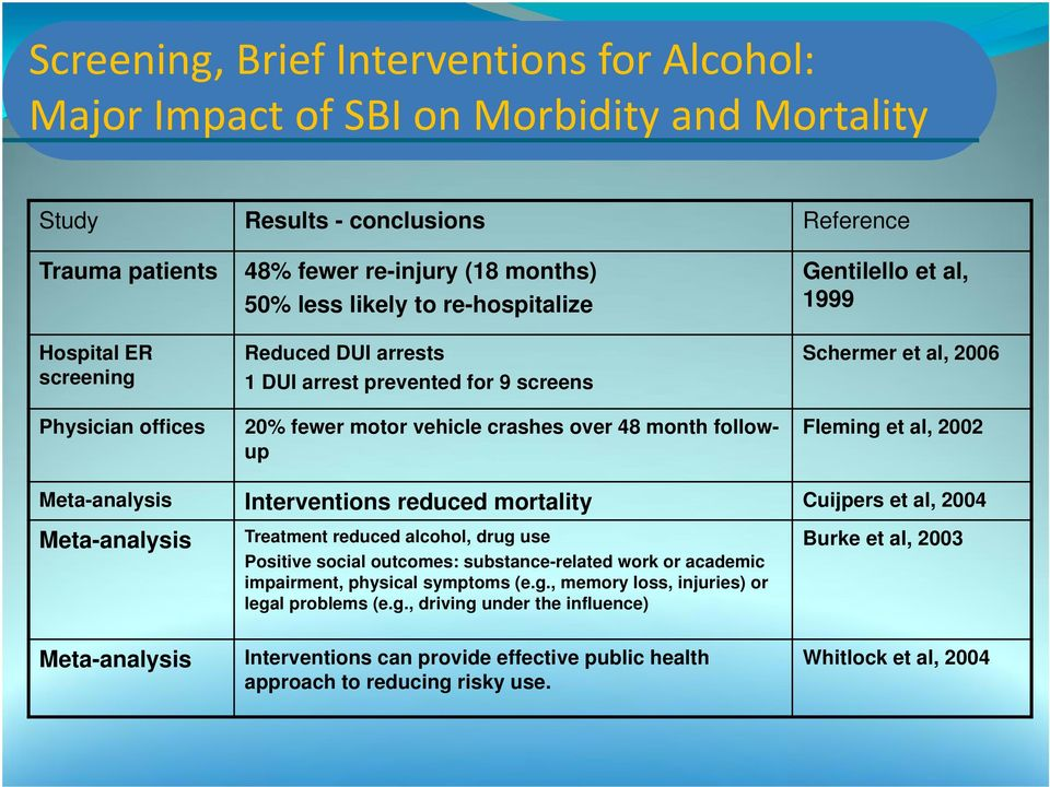 et al, 2006 Fleming et al, 2002 Meta-analysis Interventions reduced mortality Cuijpers et al, 2004 Meta-analysis Treatment reduced alcohol, drug use Positive social outcomes: substance-related work