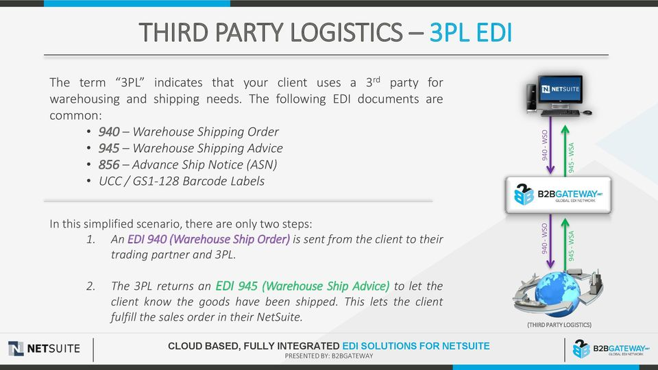 this simplified scenario, there are only two steps: 1 An EDI 940 (Warehouse Ship Order) is sent from the client to their trading partner and 3PL 2 The 3PL returns