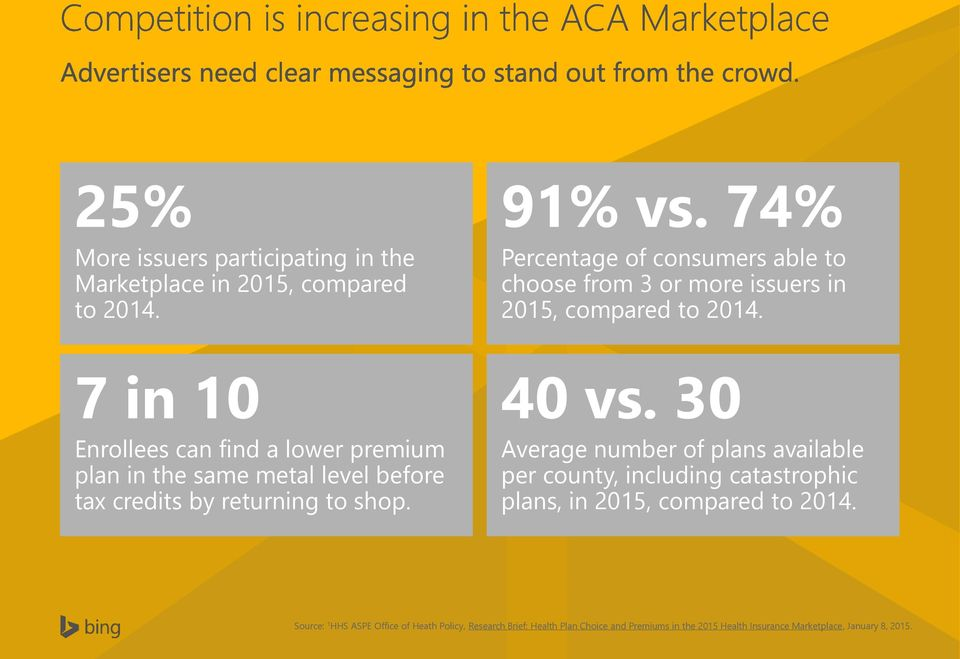 7 in 10 Enrollees can find a lower premium plan in the same metal level before tax credits by returning to shop. 40 vs.