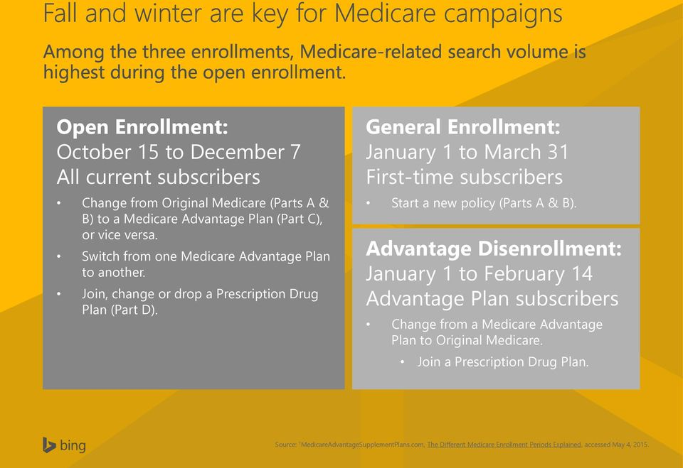 General Enrollment: January 1 to March 31 First-time subscribers Start a new policy (Parts A & B).