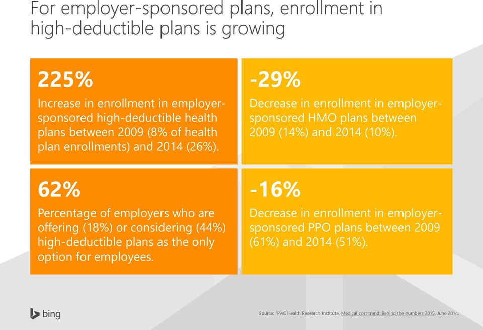 -29% Decrease in enrollment in employersponsored HMO plans between 2009 (14%) and 2014 (10%).