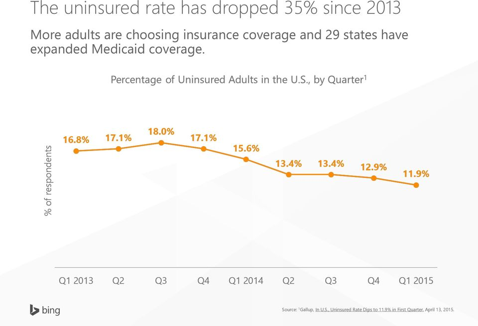 have expanded Medicaid coverage. Source: 1 Gallup, In U.
