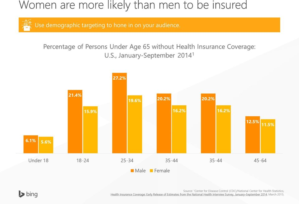 Health Statistics, Health Insurance Coverage: Early Release of