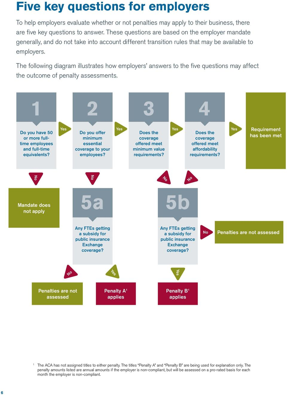 The following diagram illustrates how employers answers to the five questions may affect the outcome of penalty assessments.