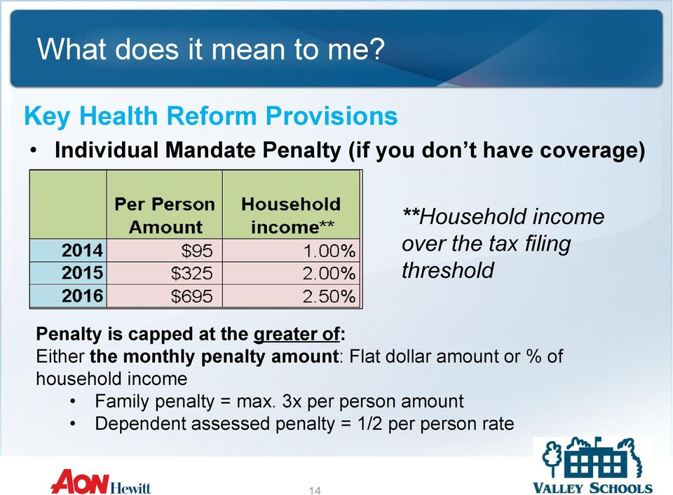 Either the monthly penalty amount: Flat dollar amount or % of household income Family