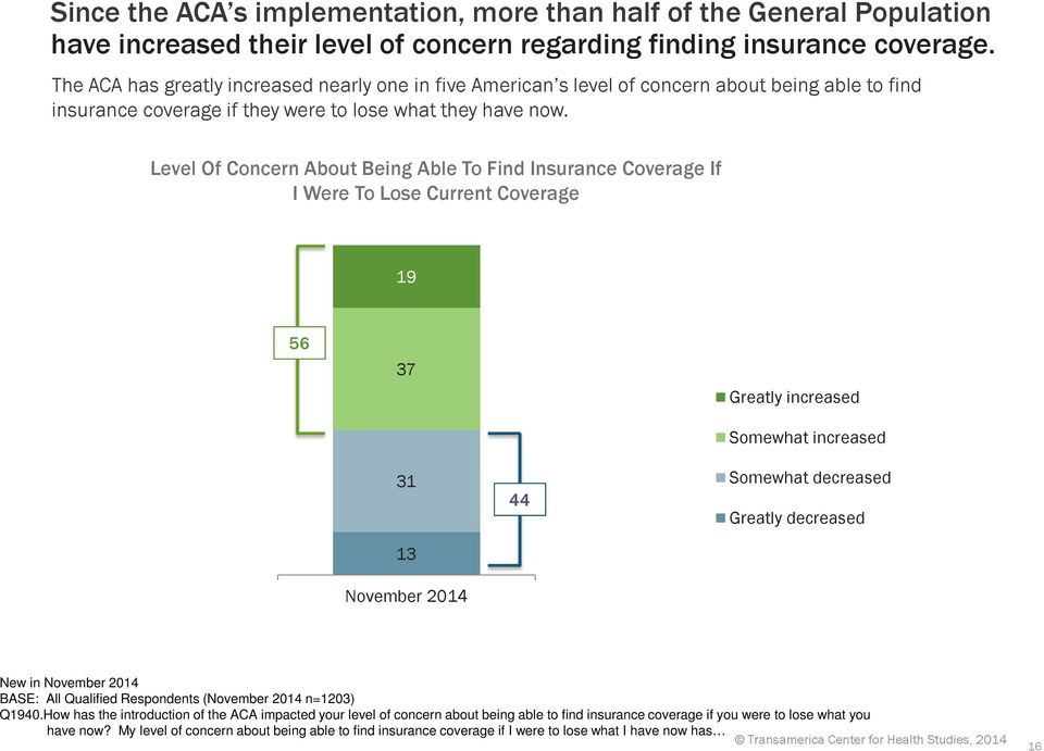Level Of Concern About Being Able To Find Insurance Coverage If I Were To Lose Current Coverage 19 56 37 Greatly increased Somewhat increased 31 13 November 2014 44 Somewhat decreased Greatly