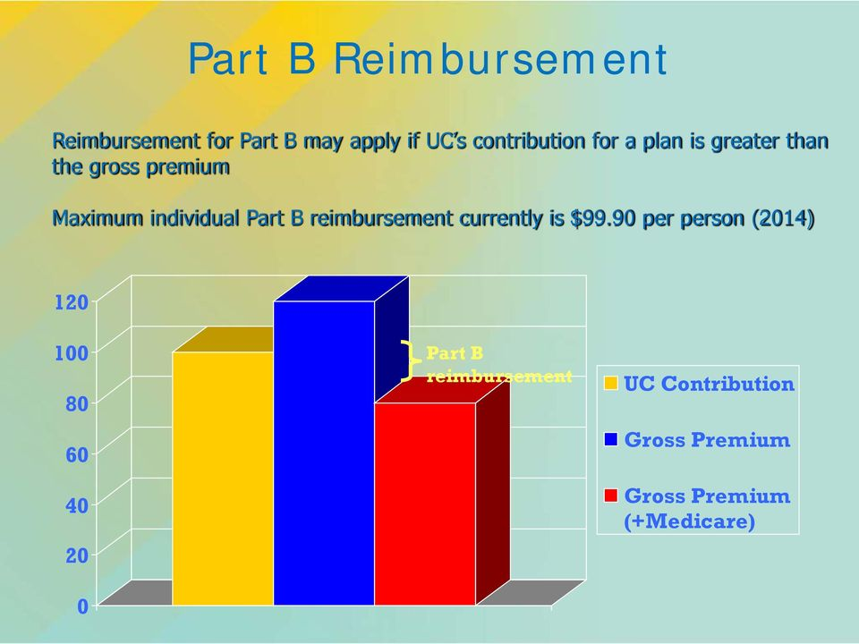 individual Part B reimbursement currently is $99.
