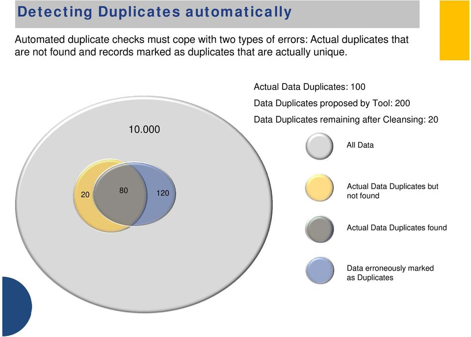 000 Actual Data Duplicates: 100 Data Duplicates proposed by Tool: 200 Data Duplicates remaining after