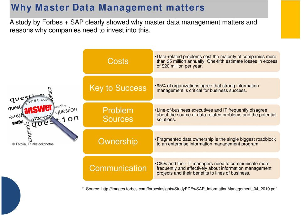 Key to Success 95% of organizations agree that strong information management is critical for business success.