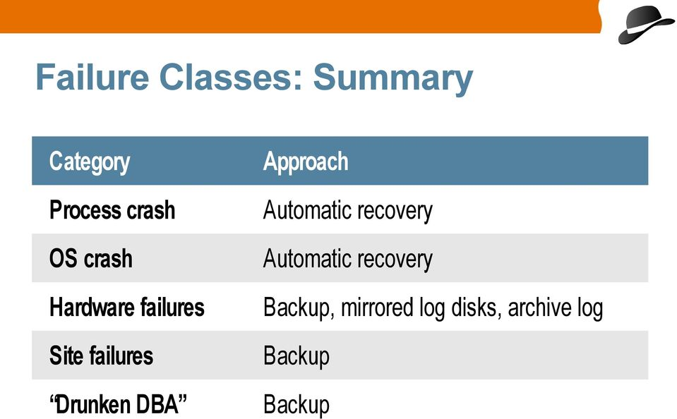 recovery Hardware failures Backup, mirrored log