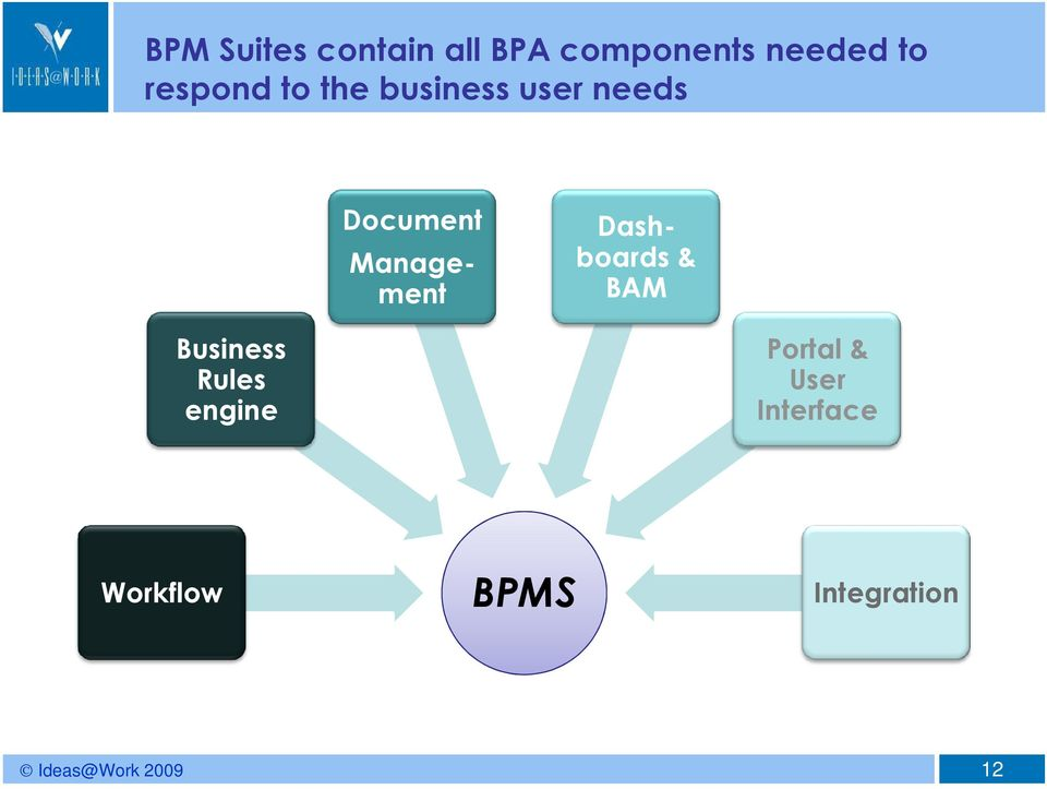 Management Dashboards & BAM Business Rules