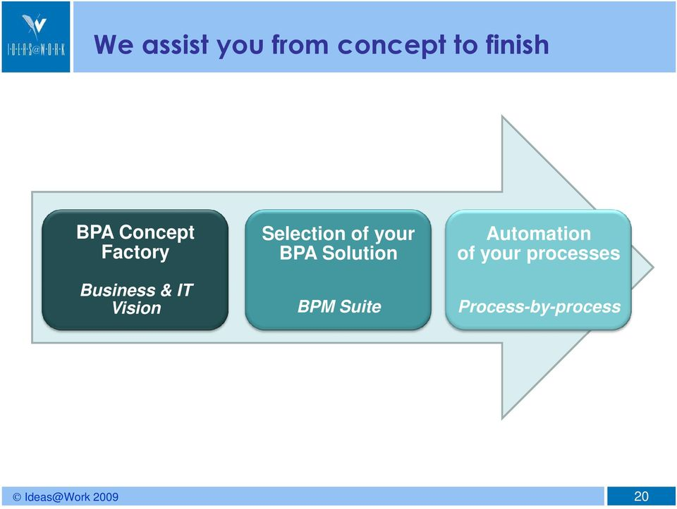 Selection of your BPA Solution BPM Suite