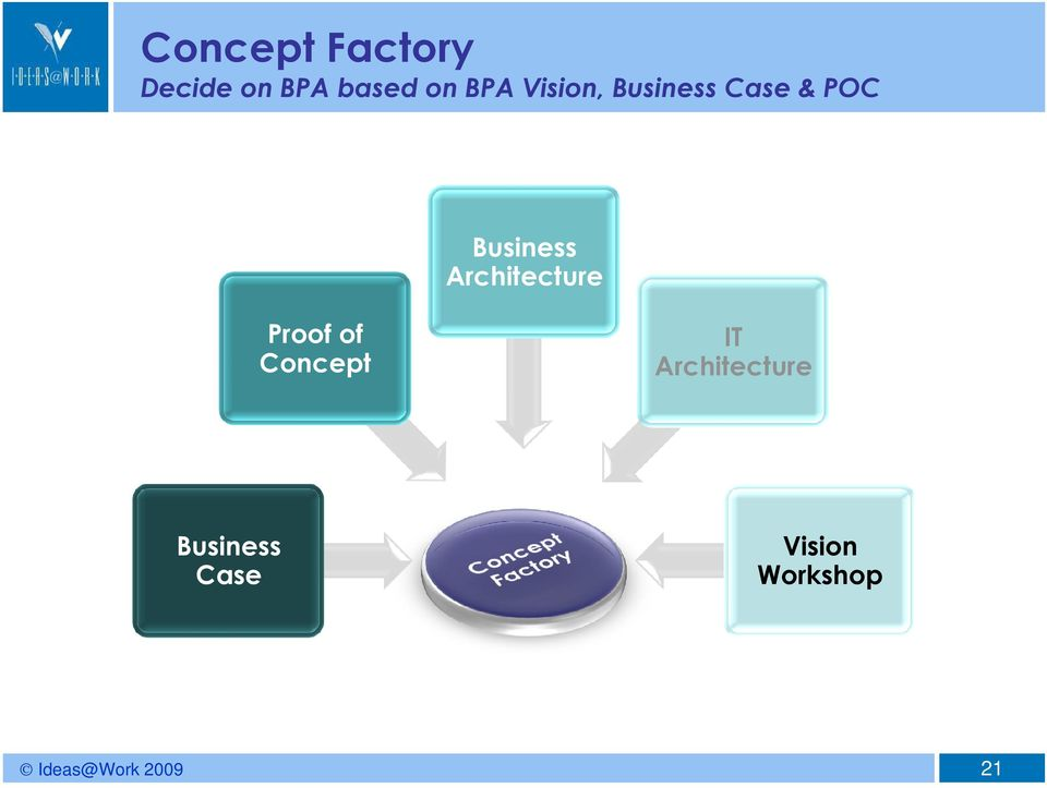 Business Architecture Proof of Concept