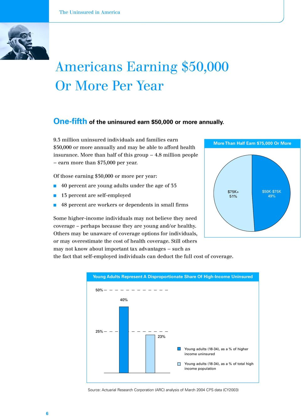 More Than Half Earn $75,000 Or More Of those earning $50,000 or more per year: 40 percent are young adults under the age of 35 13 percent are self-employed $75K+ 51% $50K-$75K 49% 48 percent are