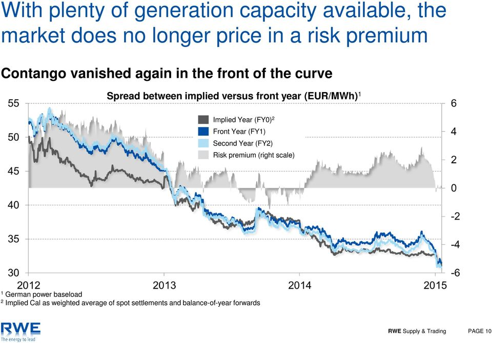 Year (FY0) 2 Front Year (FY1) Second Year (FY2) Risk premium (right scale) 1 German power baseload 2