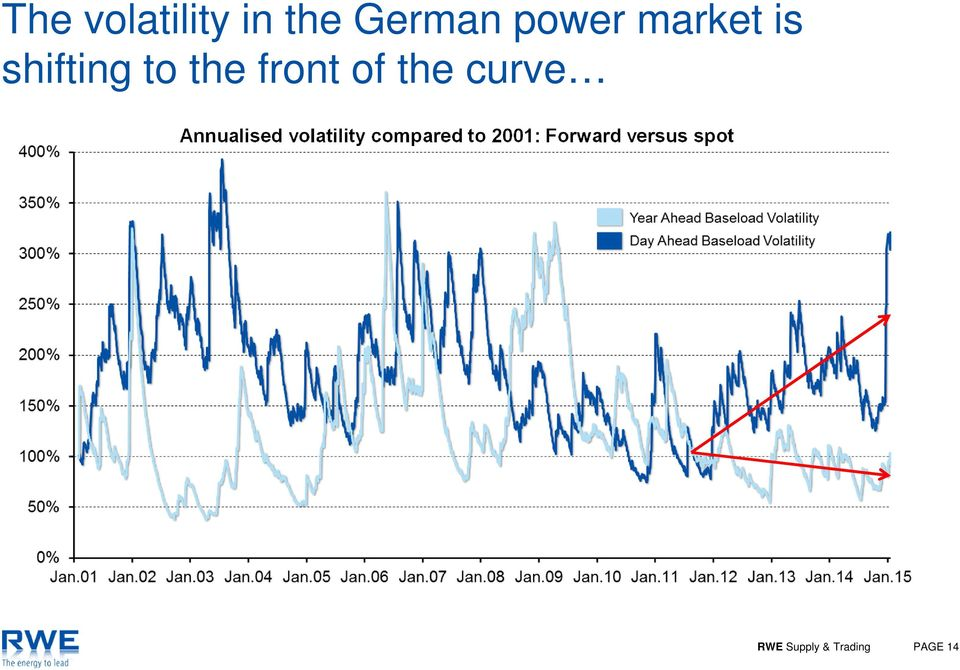 Annualised volatility compared to 2001: