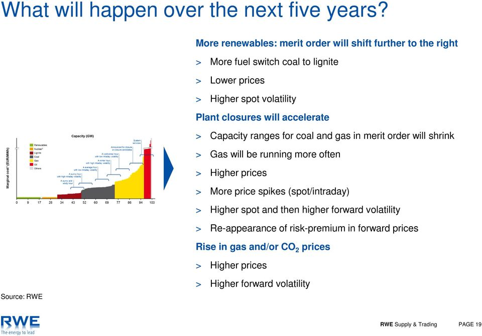 closures will accelerate > Capacity ranges for coal and gas in merit order will shrink > Gas will be running more often > Higher prices > More