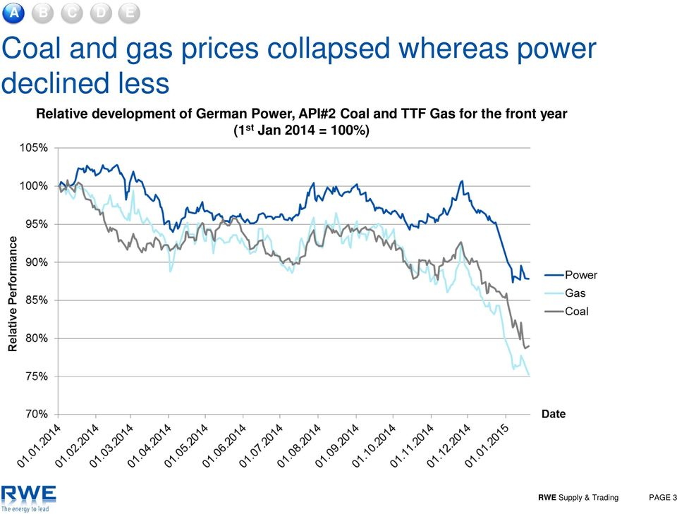 German Power, API#2 Coal and TTF Gas for the