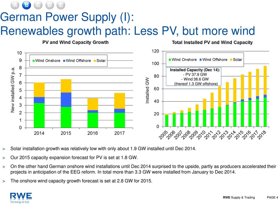 > Our 2015 capacity expansion forecast for PV is set at 1.8 GW.