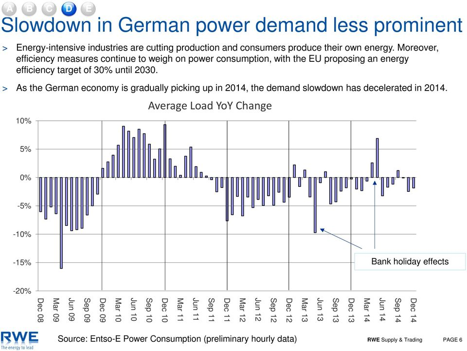 > As the German economy is gradually picking up in 2014, the demand slowdown has decelerated in 2014.