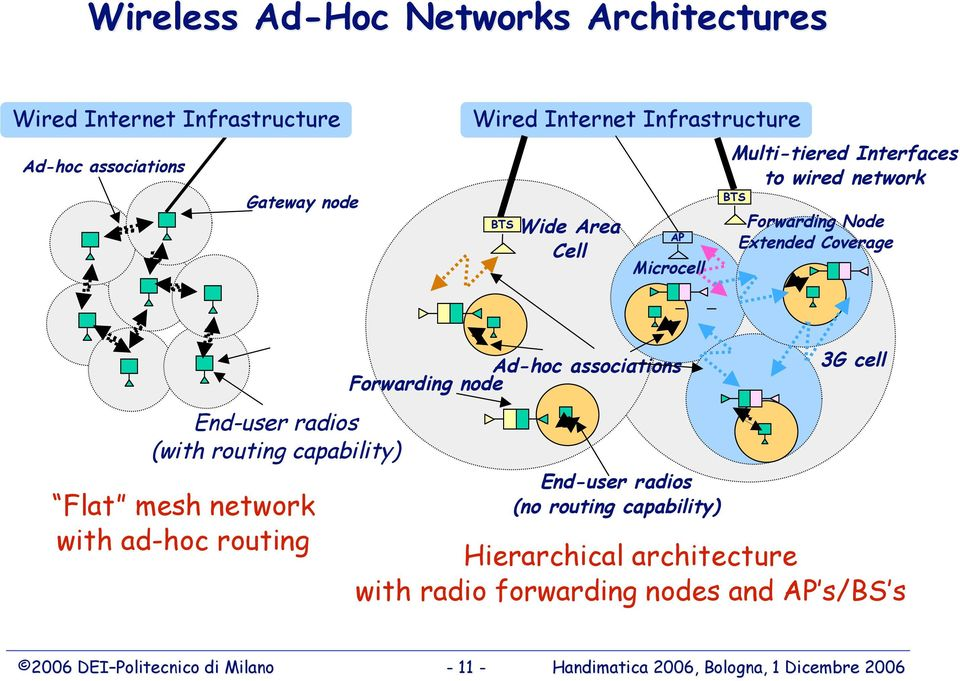 capability) Flat mesh network with ad-hoc routing Ad-hoc associations Forwarding node End-user radios (no routing capability) 3G cell