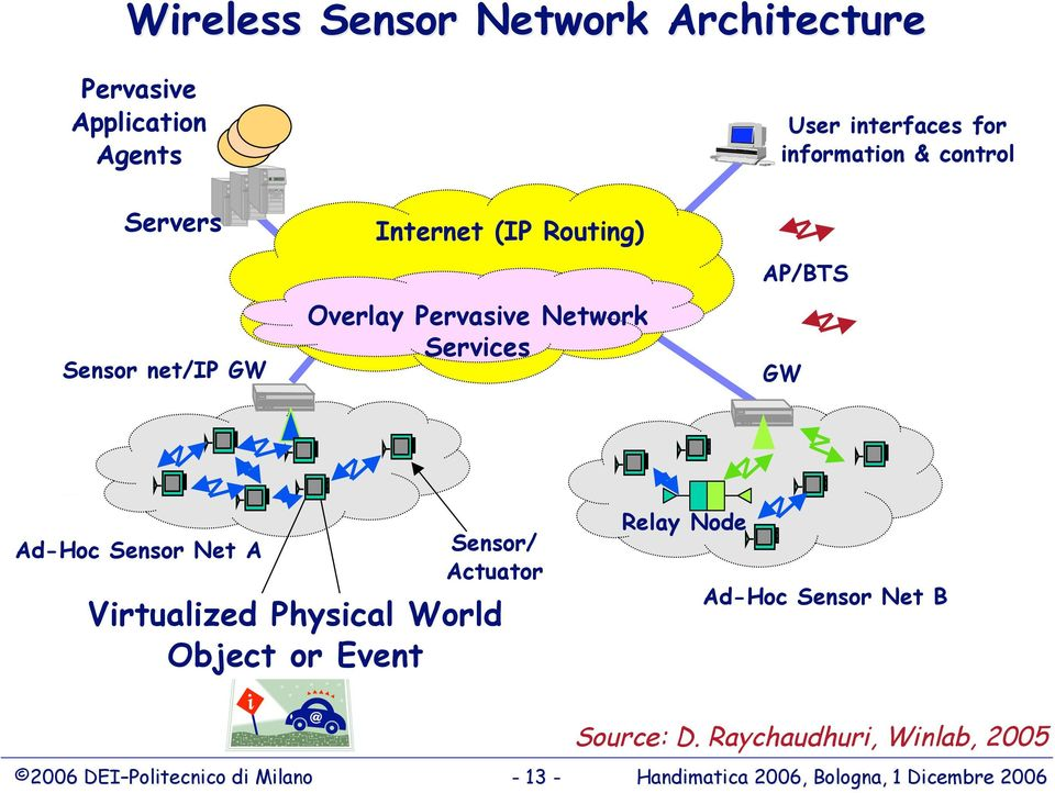 Net A Sensor/ Actuator Virtualized Physical World Object or Event Relay Node Ad-Hoc Sensor Net B Source: D.