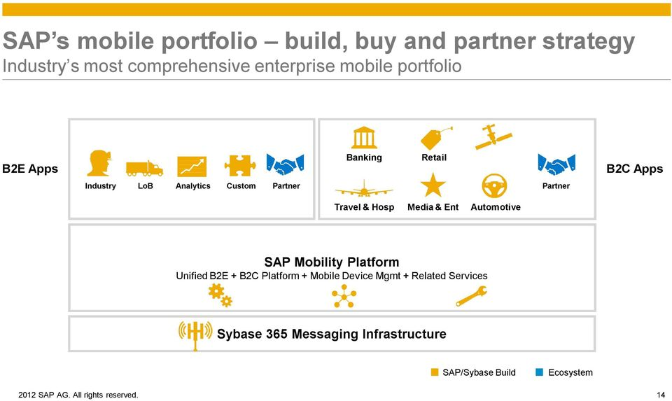 Automotive SAP Mobility Platform Unified B2E + B2C Platform + Mobile Device Mgmt + Related Services Afaria Mobile