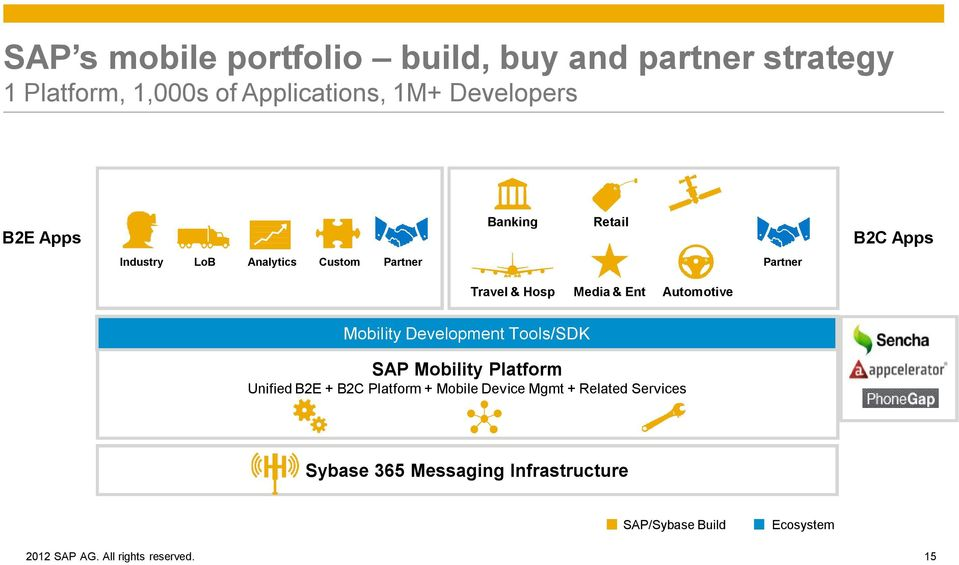 Mobility Development Tools/SDK SAP Mobility Platform Unified B2E + B2C Platform + Mobile Device Mgmt + Related Services