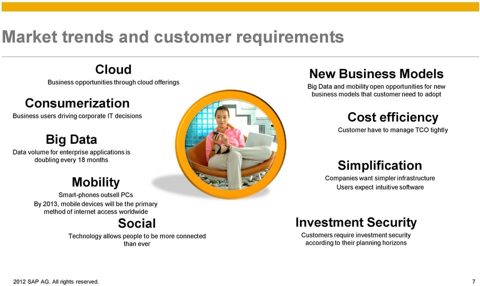 connected than ever New Business Models Big Data and mobility open opportunities for new business models that customer need to adopt Cost efficiency Customer have to manage TCO tightly