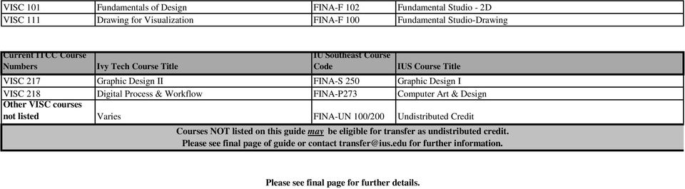 Other VISC courses not listed Varies FINA-UN 100/200 Undistributed Credit Courses NOT listed on this guide may be eligible for transfer as