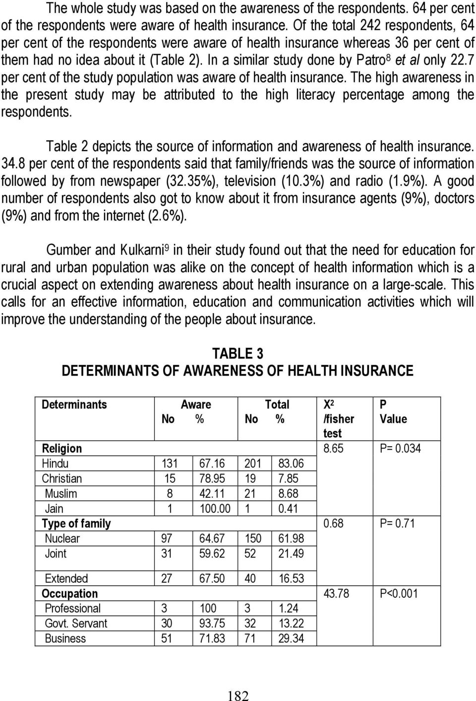 In a similar study done by Patro 8 et al only 22.7 per cent of the study population was aware of health insurance.