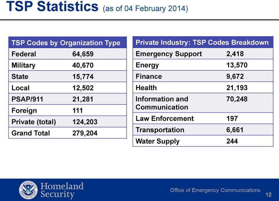279,204 Private Industry: TSP Codes Breakdown Emergency Support 2,418 Energy 13,570 Finance 9,672