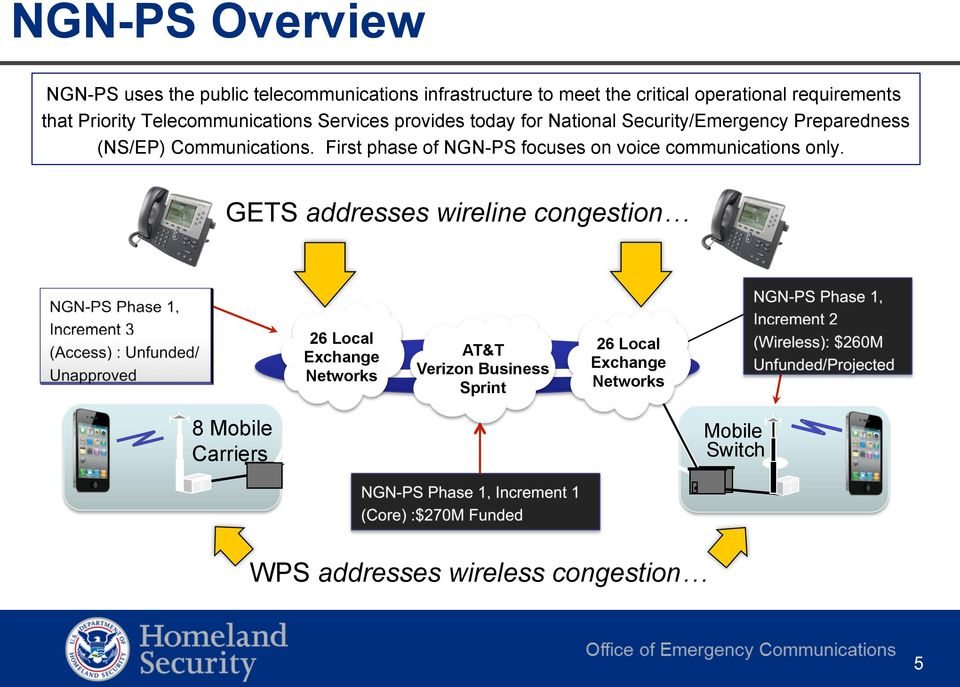 First phase of NGN-PS focuses on voice communications only.
