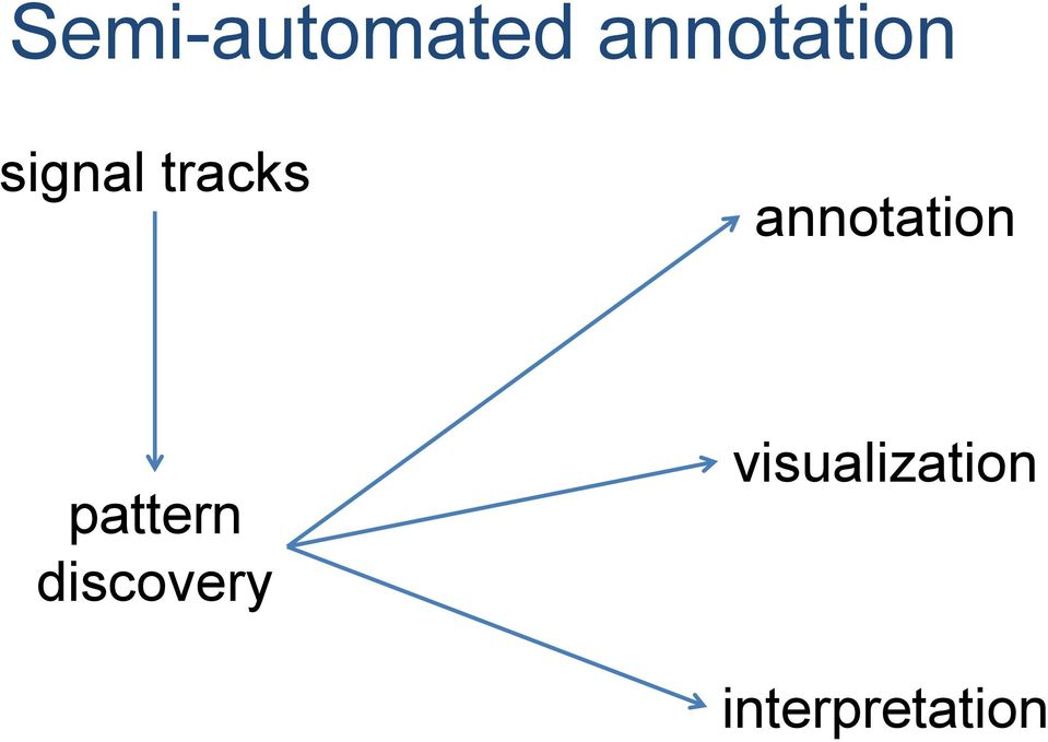 annotation pattern