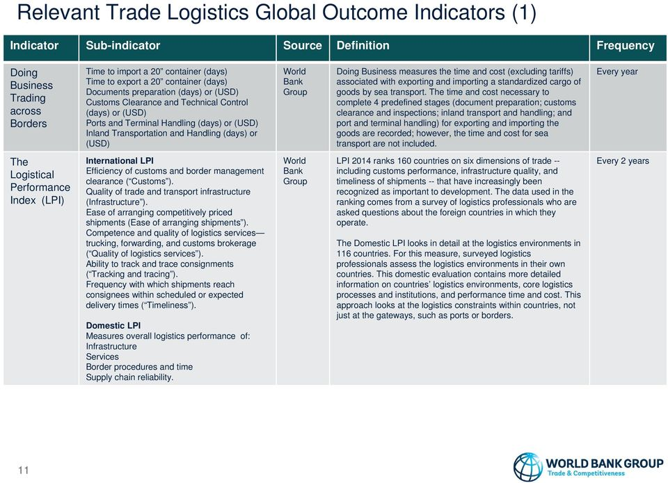 or (USD) World Bank Group Doing Business measures the time and cost (excluding tariffs) associated with exporting and importing a standardized cargo of goods by sea transport.