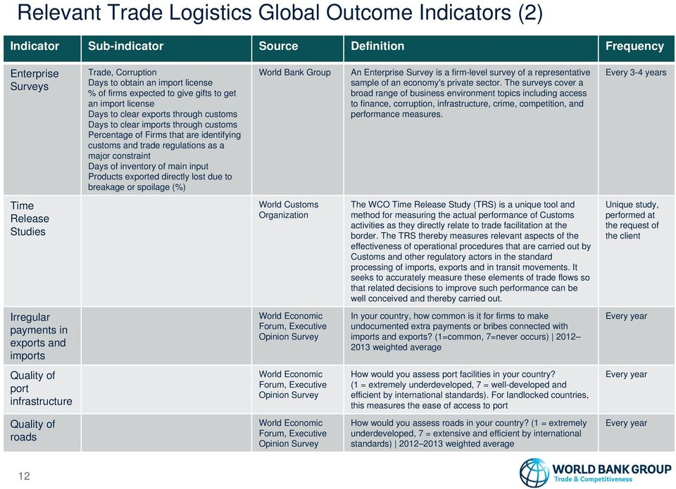 constraint Days of inventory of main input Products exported directly lost due to breakage or spoilage (%) World Bank Group An Enterprise Survey is a firm-level survey of a representative sample of