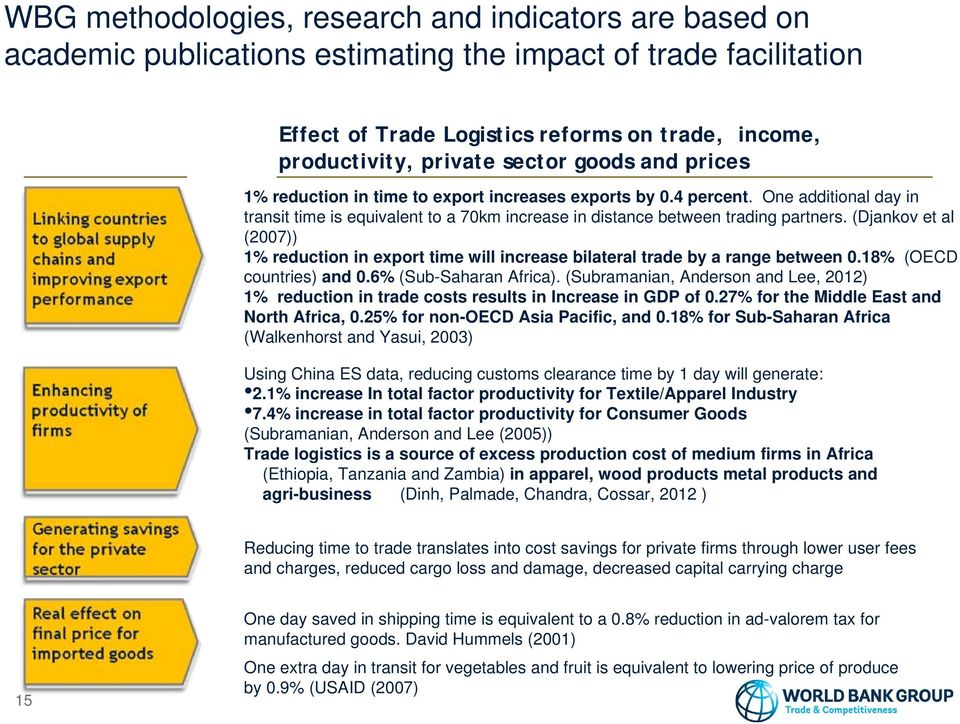 (Djankov et al (2007)) 1% reduction in export time will increase bilateral trade by a range between 0.18% (OECD countries) and 0.6% (Sub-Saharan Africa).