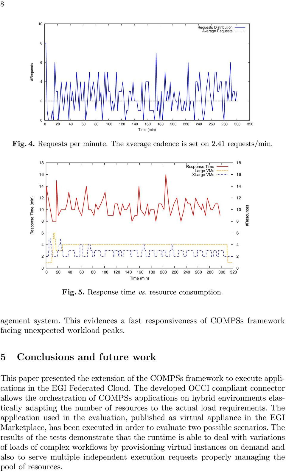 This evidences a fast responsiveness of COMPSs framework facing unexpected workload peaks.