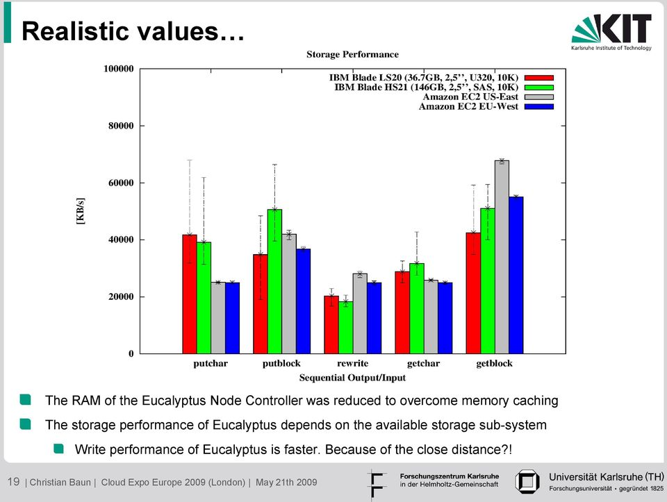 available storage sub-system Write performance of Eucalyptus is faster.